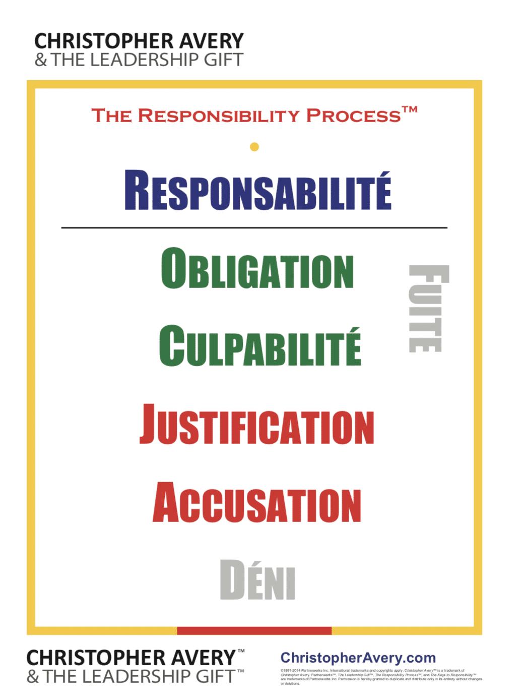 Le processus de responsabilité